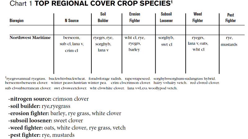 Maritime Pacific Northwest cover crops: From http://www.soilandhealth.org/03sov/0302hsted/covercropsbook.pdf